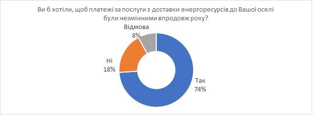 З нового року за газ приходитиме дві платіжки - Україна, платіжки, комунальні послуги, КМІС, Київоблгаз - 1228 KMIS1
