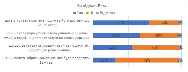 З нового року за газ приходитиме дві платіжки - Україна, платіжки, комунальні послуги, КМІС, Київоблгаз - 1228 KMIS2
