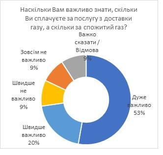 З нового року за газ приходитиме дві платіжки - Україна, платіжки, комунальні послуги, КМІС, Київоблгаз - 1228 KMIS3