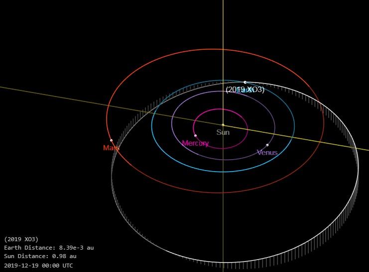 До Землі наближається астероїд, який за розміром більший, ніж піраміди в Гізі, – NASA - космос, Земля - 19 asteroyd