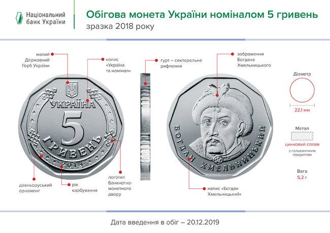 Нові 5 гривень: що не так з монетами - Нацбанк, монети - 5grn