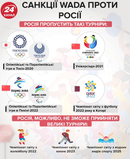WADA позбавила Росію участі у всіх міжнародних змаганнях -  - Screenshot 4 4
