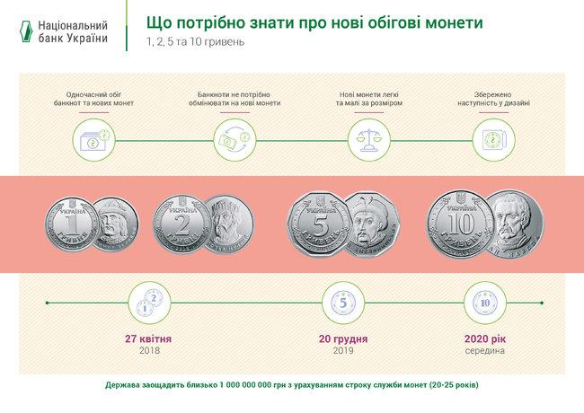 Нові 5 гривень: що не так з монетами - Нацбанк, монети - big monet