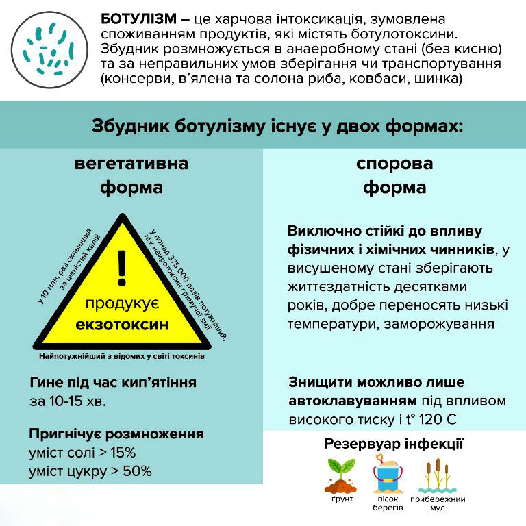 botylizm-1 Отруйна риба на Київщині: зафіксували випадки ботулізму