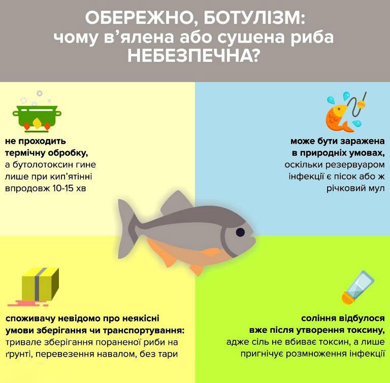 botylizm Отруйна риба на Київщині: зафіксували випадки ботулізму