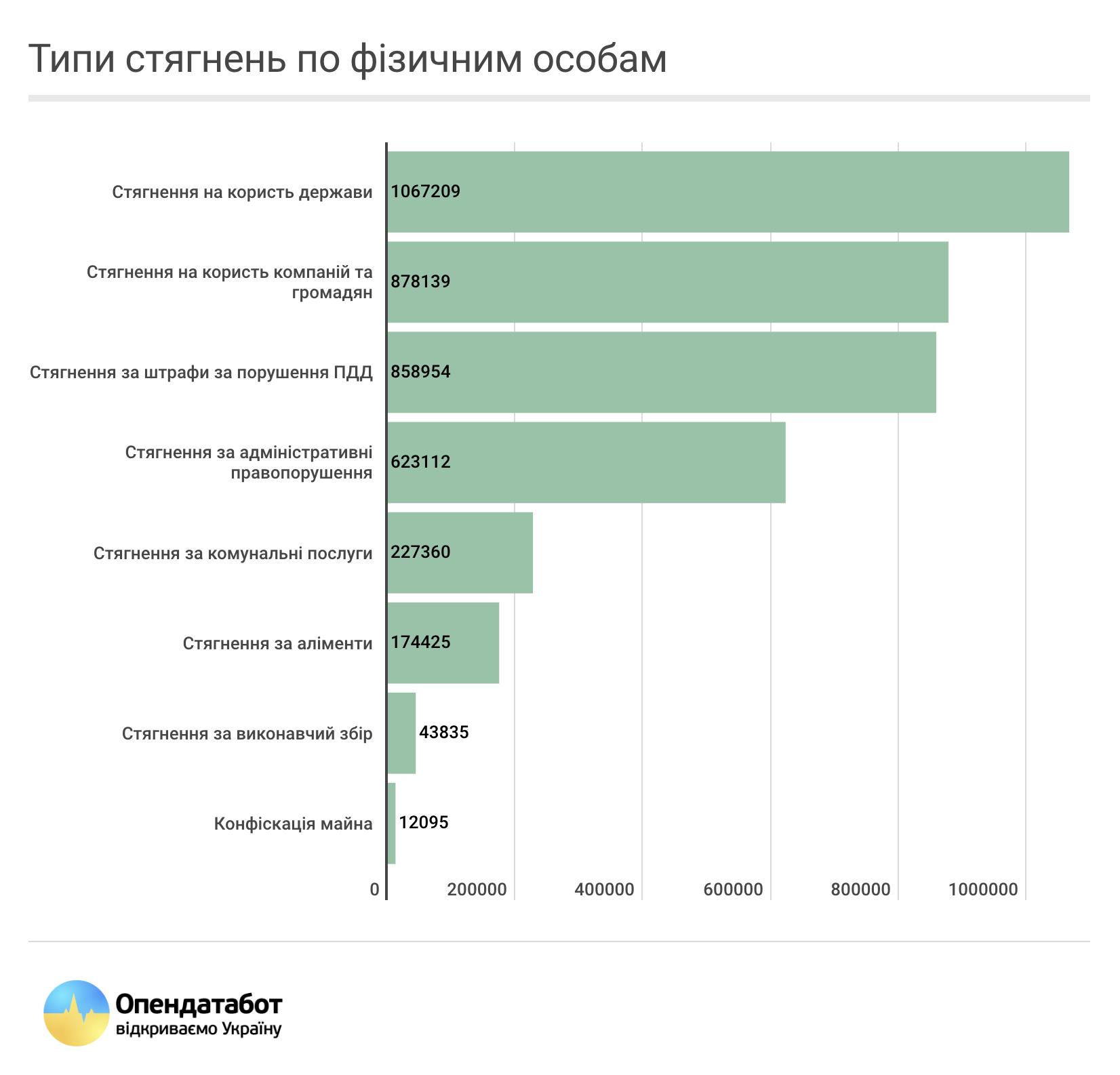 Понад 1,7 мільйона українців потрапили до реєстру боржників -  - erb1