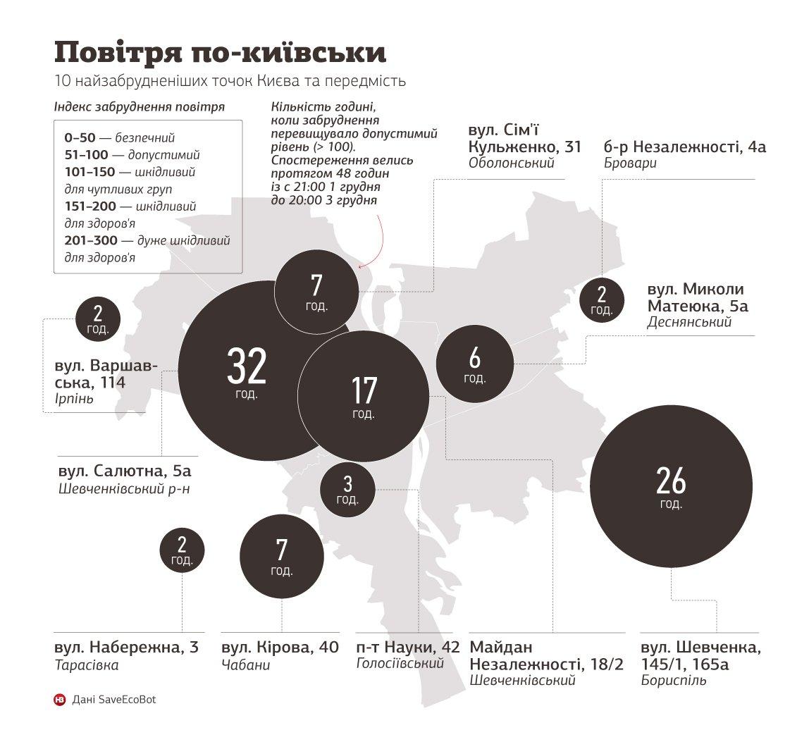 Ірпінь, Тарасівка, Чабани, Бориспіль та Бровари – у топ-10 точок Київщини з найбільш забрудненим повітрям