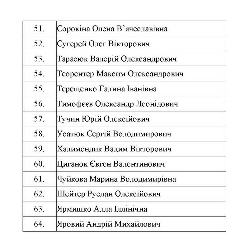 Обмін полоненими: список звільнених осіб -  - obmin16