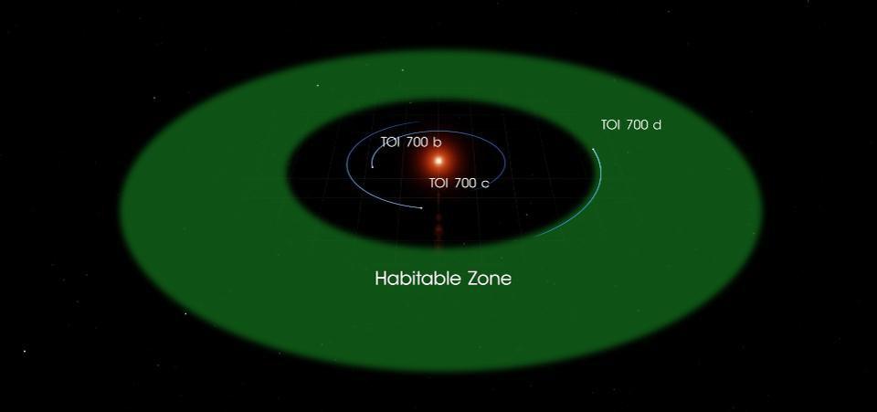 Телескоп TESS виявив свою першу екзопланету в зоні населеності - ЕКЗОПЛАНЕТА - 08 teleskop