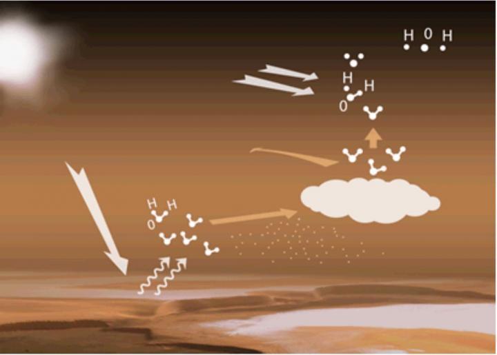 Вчені знайшли пояснення зникнення води на Марсі - Марс - 10 mars
