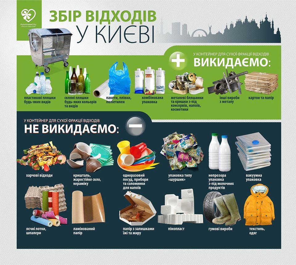Сортуй правильно: фахівці розповіли про те, як працює двохконтейнерна система у Києві - сортування сміття, відходи - 23 sortuj
