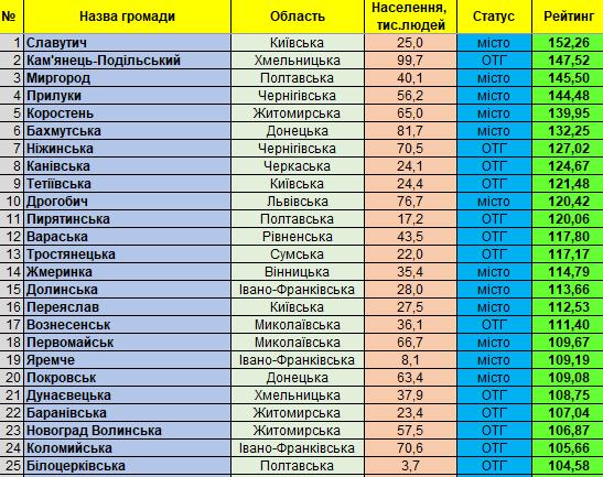 Славутич перший у рейтингу інституційної спроможності і сталого розвитку малих та середніх громад України -  - 82423052 997393367311648 7859385381077123072 n 1