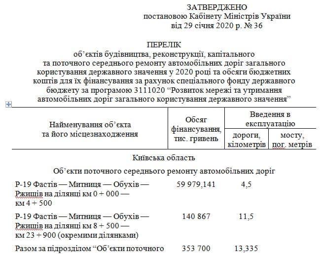 На Фастівщині завершать ремонт дороги «Фастів-Митниця»: Кабмін виділив 200 млн грн - ремонт доріг, Кабінет Міністрів України - 84491366 2708092899304548 9188495991878189056 n