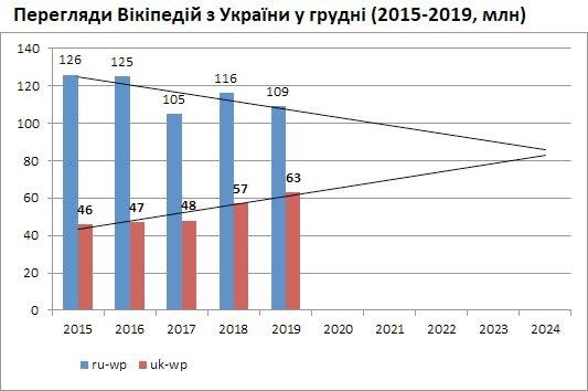 Вікіпедія: українська vs російська -  - E38DAAF7 DB80 45B9 978F FCF93882B0AF