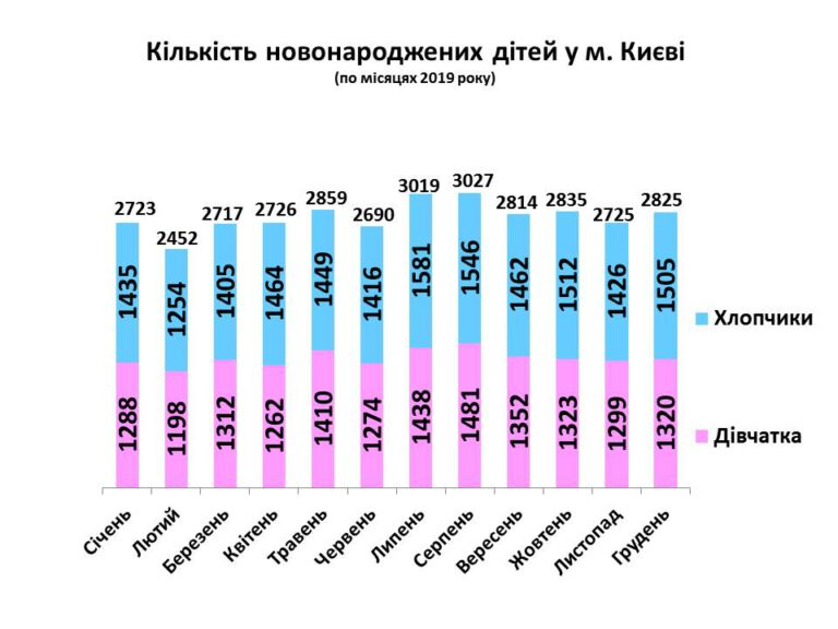 Кількість новонароджених у Києві невпинно зменшується - Україна, столиця, статистика, пологи, новонароджені, Київ, Діти - Grafik dlya sajta 2019 768x576