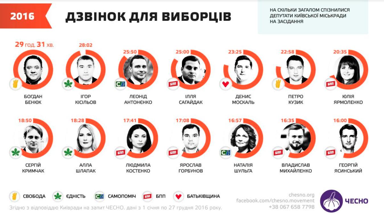 Еволюція Київради з 2010 до 2020: від Черновецького до Кличка -  - Kyvrada10