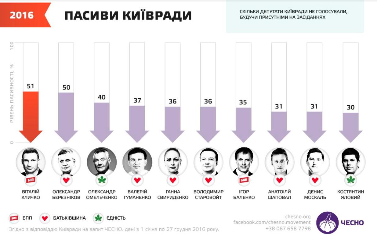 Еволюція Київради з 2010 до 2020: від Черновецького до Кличка -  - Kyvrada11
