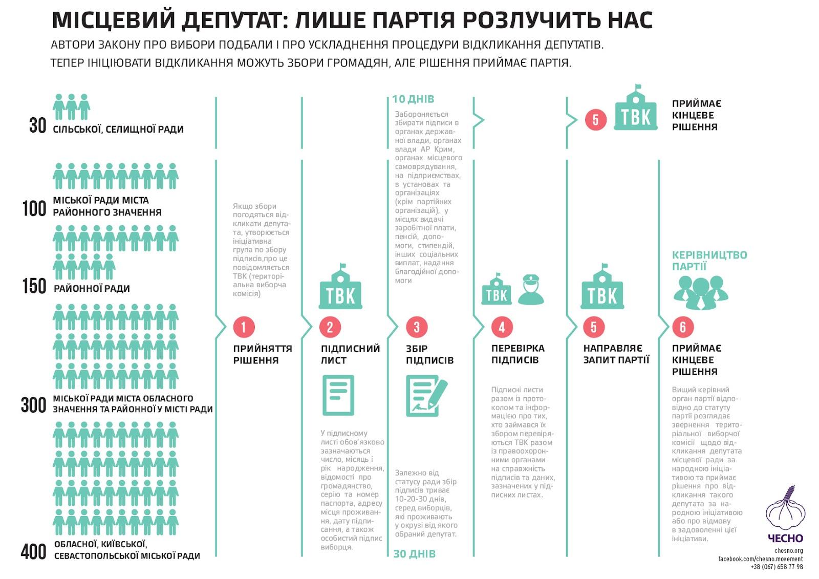 Еволюція Київради з 2010 до 2020: від Черновецького до Кличка -  - Kyvrada12
