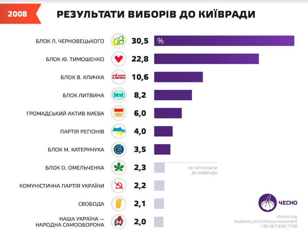 Еволюція Київради з 2010 до 2020: від Черновецького до Кличка -  - Kyvrada3