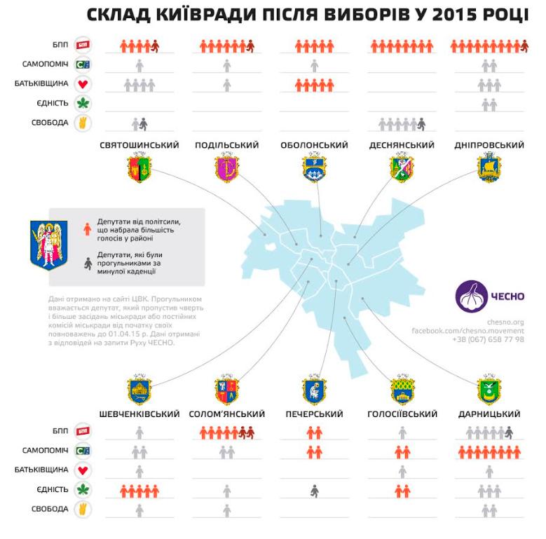 Еволюція Київради з 2010 до 2020: від Черновецького до Кличка -  - Kyvrada5