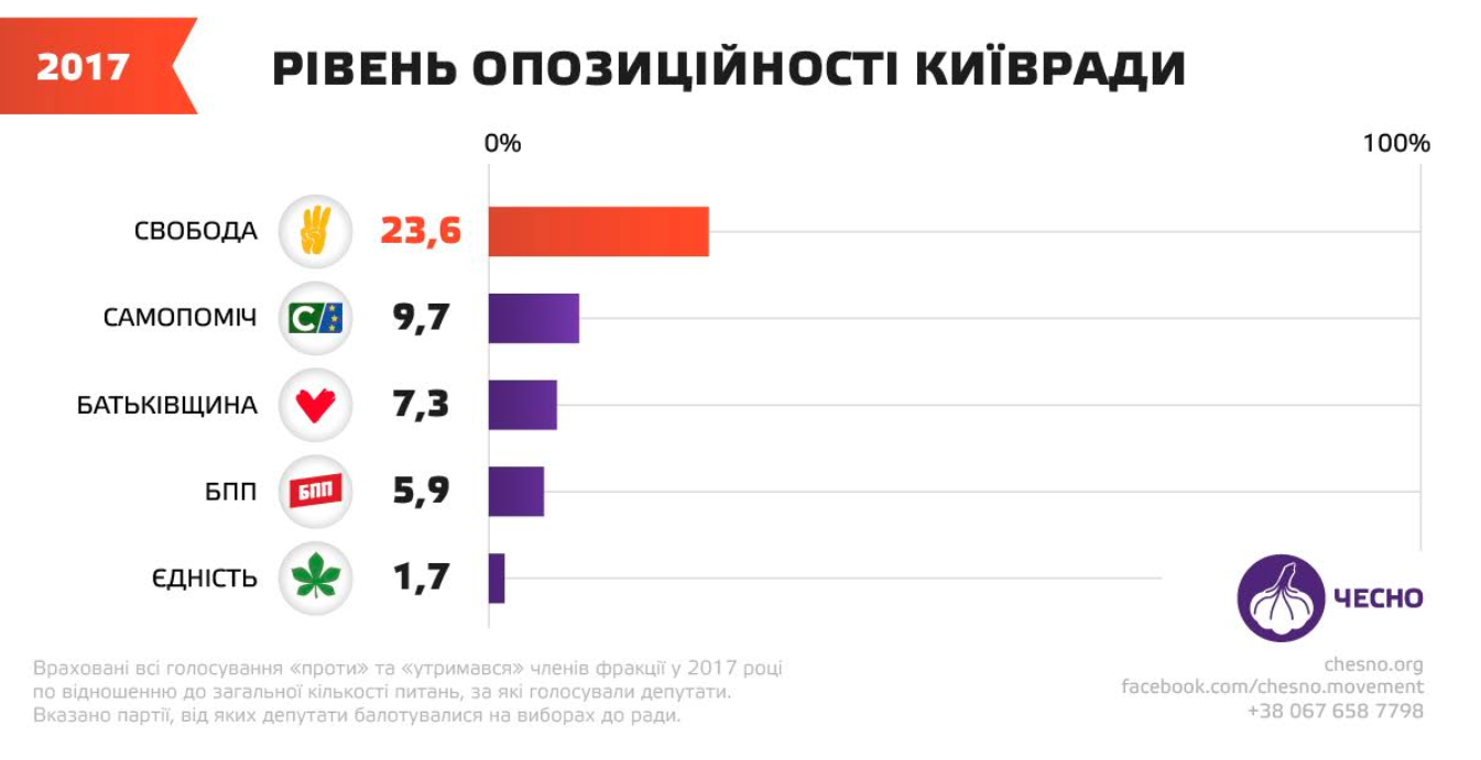 Еволюція Київради з 2010 до 2020: від Черновецького до Кличка -  - Kyvrada6