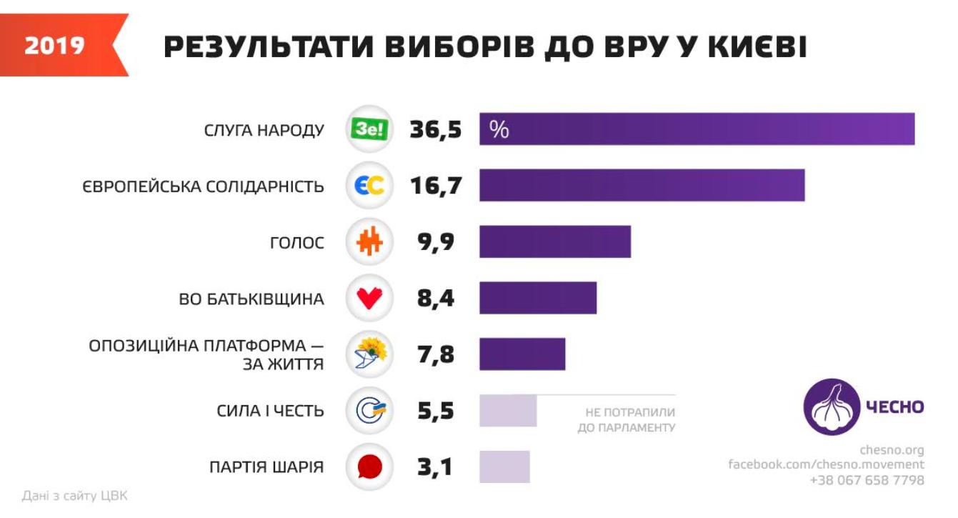 Еволюція Київради з 2010 до 2020: від Черновецького до Кличка -  - Kyvrada7