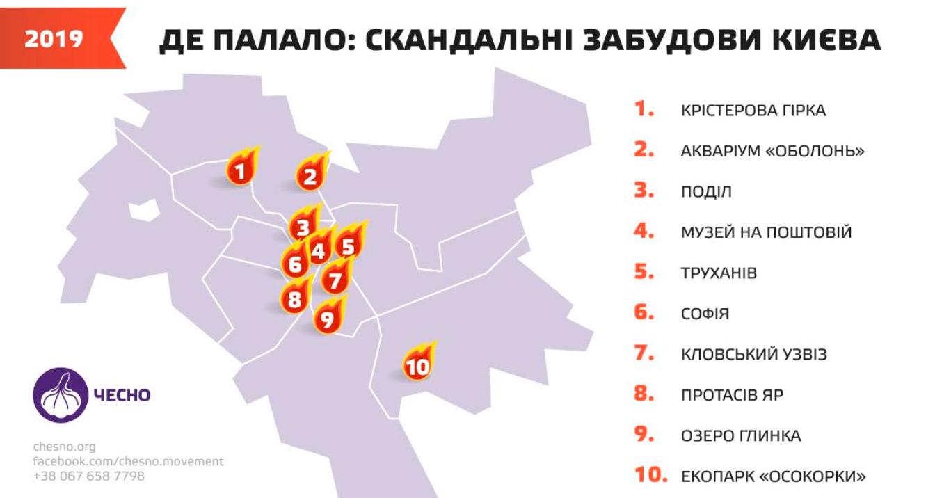 Еволюція Київради з 2010 до 2020: від Черновецького до Кличка -  - Kyvrada8