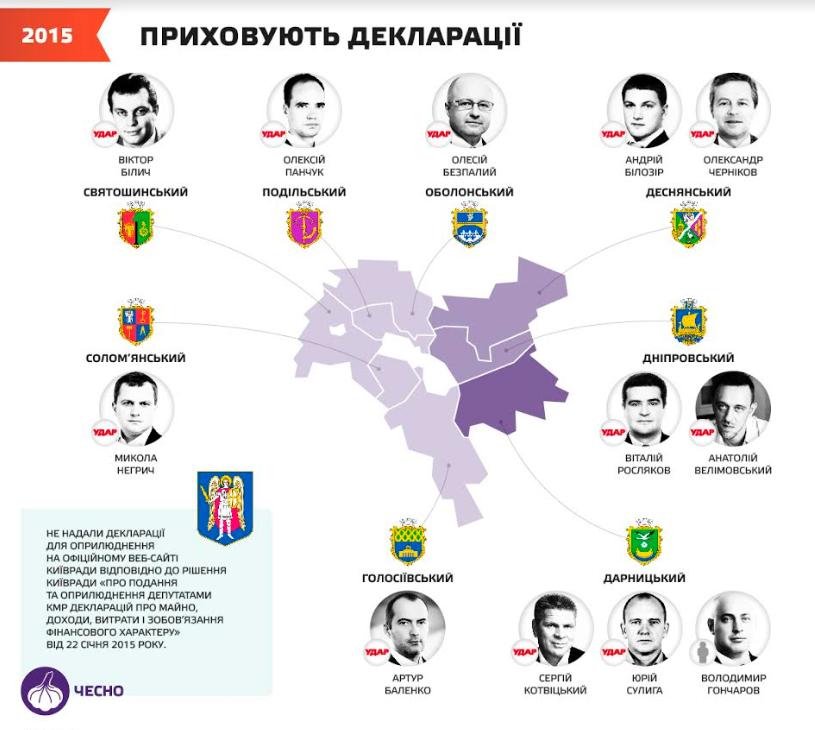 Еволюція Київради з 2010 до 2020: від Черновецького до Кличка -  - Kyvrada9