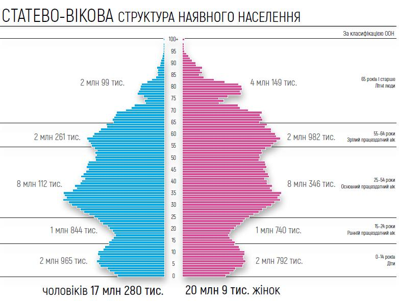 В Україні провели електронний перепис населення -  - Novyj rysunok 1 1