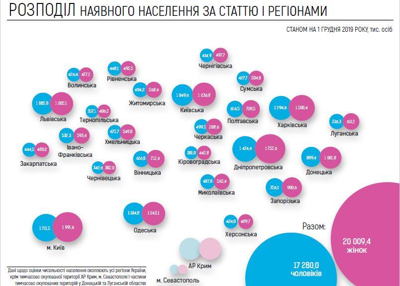 В Україні провели електронний перепис населення -  - Novyj rysunok 2 1