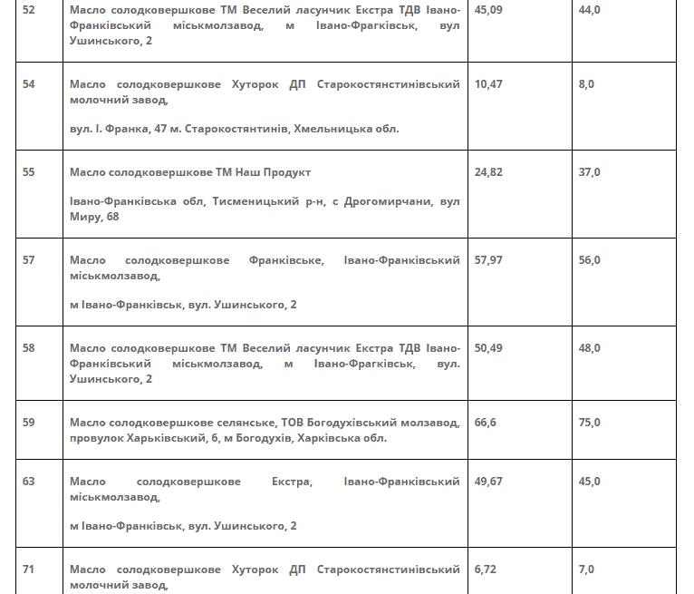 Оприлюднені результати масштабного медіамоніторингу щодо фальсифікату вершкового масла -  - Screenshot 2