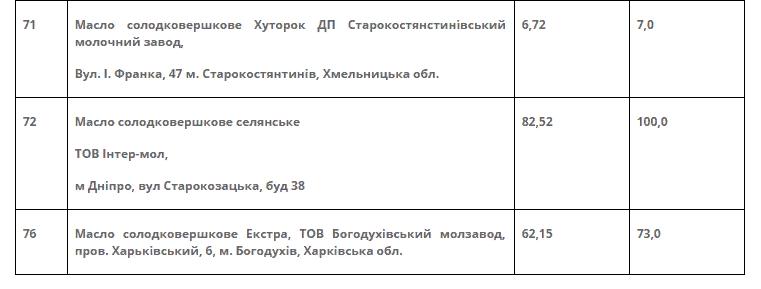 Оприлюднені результати масштабного медіамоніторингу щодо фальсифікату вершкового масла -  - Screenshot 3