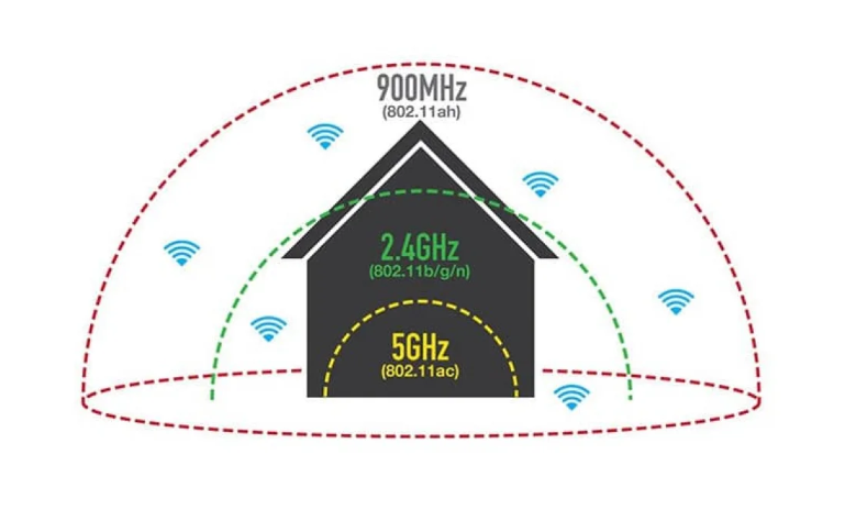 Гігабайт в секунду. Як Wi-Fi 6 знищить стандарт 2014 року - Wi-Fi - Screenshot 1 2