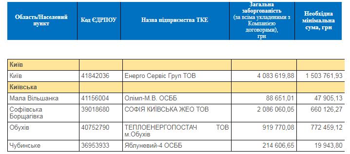 Тепловики з Київщини серед 37 боржників, яким можуть припинити газопостачання -  - Screenshot 2 4