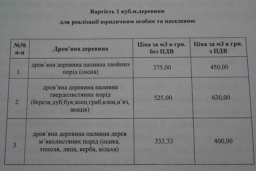 Vyk-derevyna Судова тяганина за режимний об'єкт та джерела наповнення бучанського бюджету