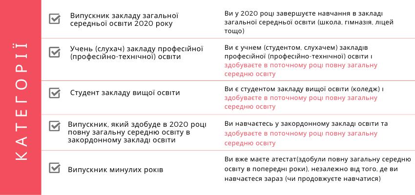 3 лютого починається реєстрація для ЗНО-2020 - УЦОЯО, Україна, реєстрація, ЗНО - ZNO1
