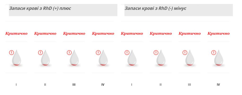 У Києві критично низький рівень донорської крові - 10.01.2020 -  - epzclzbw 1