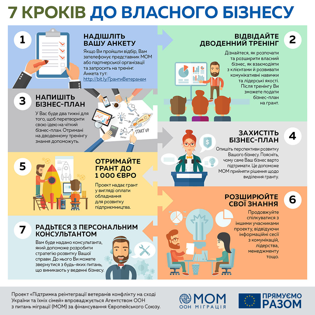 Ветерани Київщини можуть отримати 1000 євро на розвиток власної справи -  - fb info 2  0