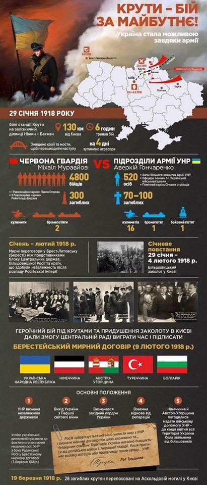 Бій під Крутами: аналогії з сьогоденням - Україна, гібридна війна, Герої Крут, бій під Крутами - info1