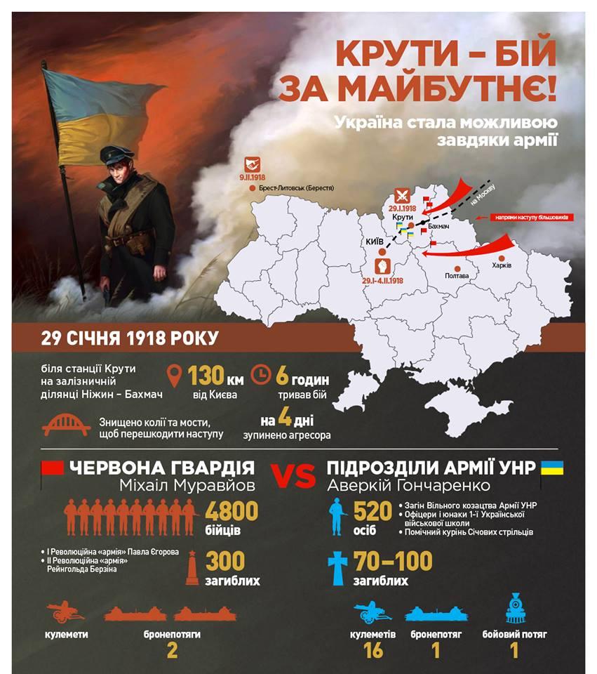 Бій під Крутами: аналогії з сьогоденням - Україна, гібридна війна, Герої Крут, бій під Крутами - info2