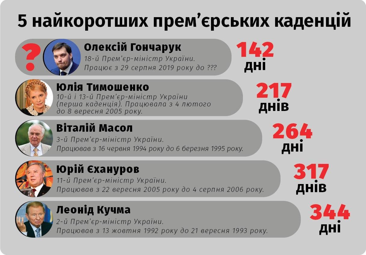 Прем'єр-міністри України: 5 найкоротших каденцій -  - photo 2020 01 17 13 05 26