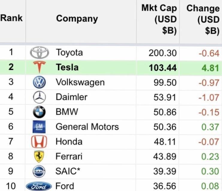 Більше $ 100 млрд: Tesla стала другою у світі компанією серед автовиробників за капіталізацією - Tesla - photo 2020 01 23 10 27 00