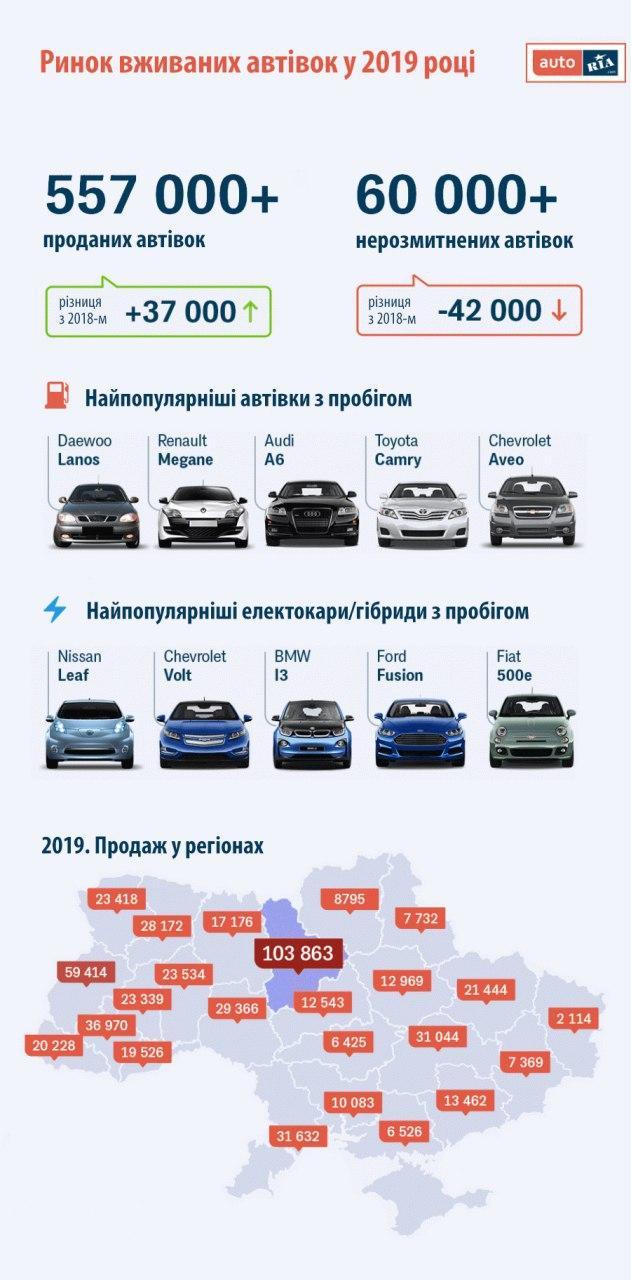 """""""Євробляхи"""" заполонили Україну: статистика продажу за 2019 рік - вживані авто, """"євробляхи"""" - photo 2020 01 31 10 45 03"""