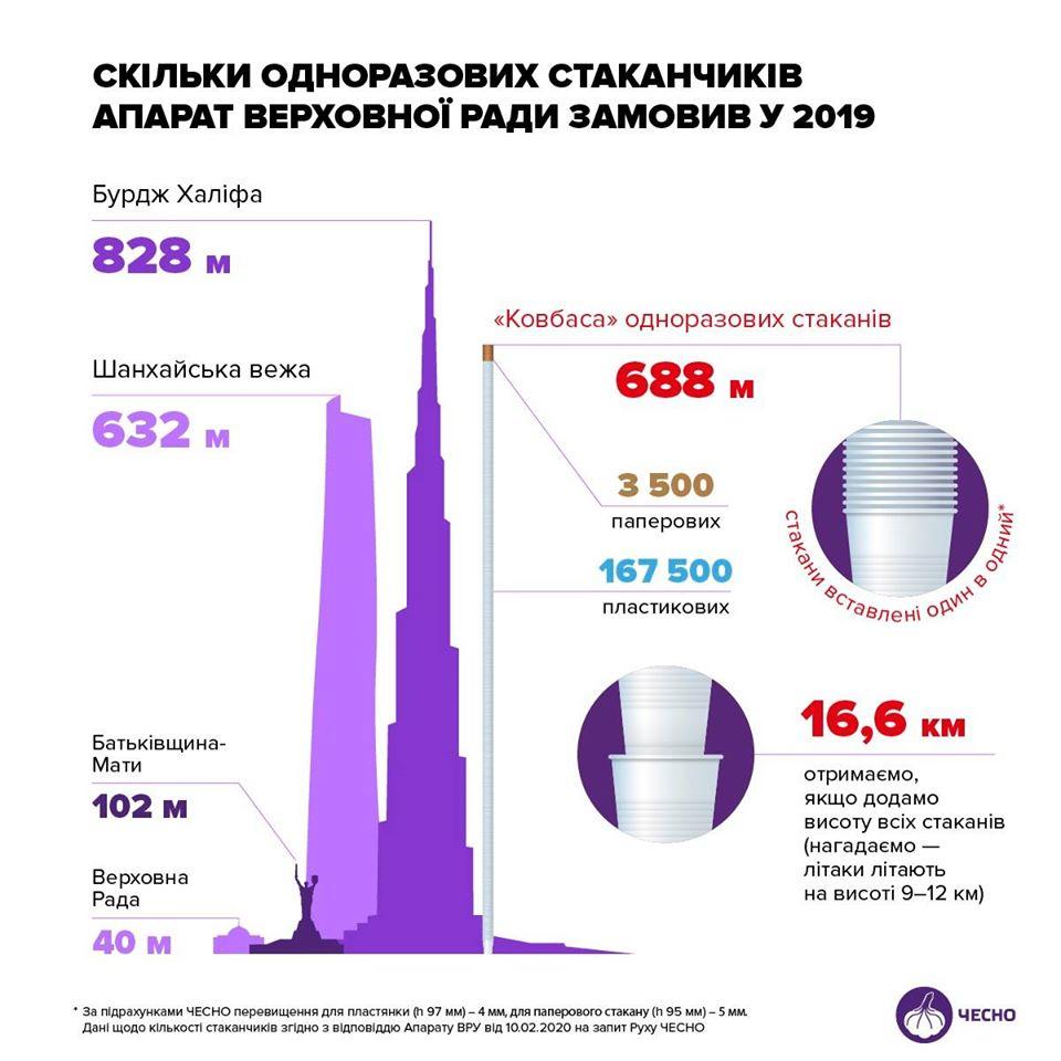 14_stakanchyky 16,6 км: кількість замовлених стаканчиків у ВР порівняли з Шанхайською вежею, – рух «ЧЕСНО»