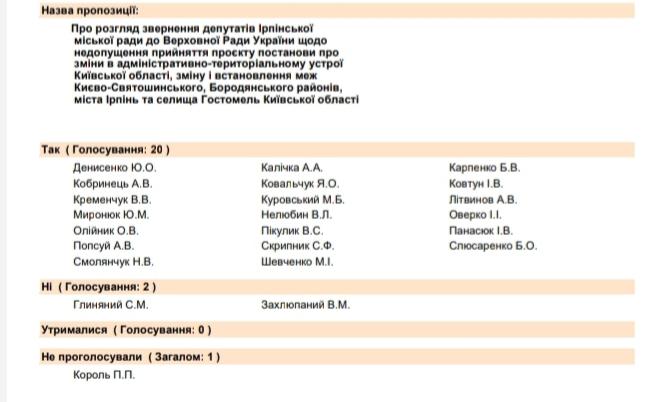 """20200211_121655 """"Неповага до людей"""": список депутатів, які проголосували проти права жителів Гостомеля на власну ОТГ"""