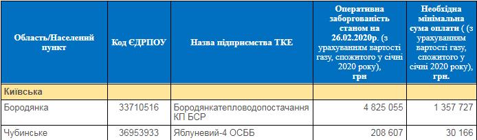 З 1 березня мешканці Бородянки можуть залишитися без тепла - тепло, Нафтогаз - 28 gaz