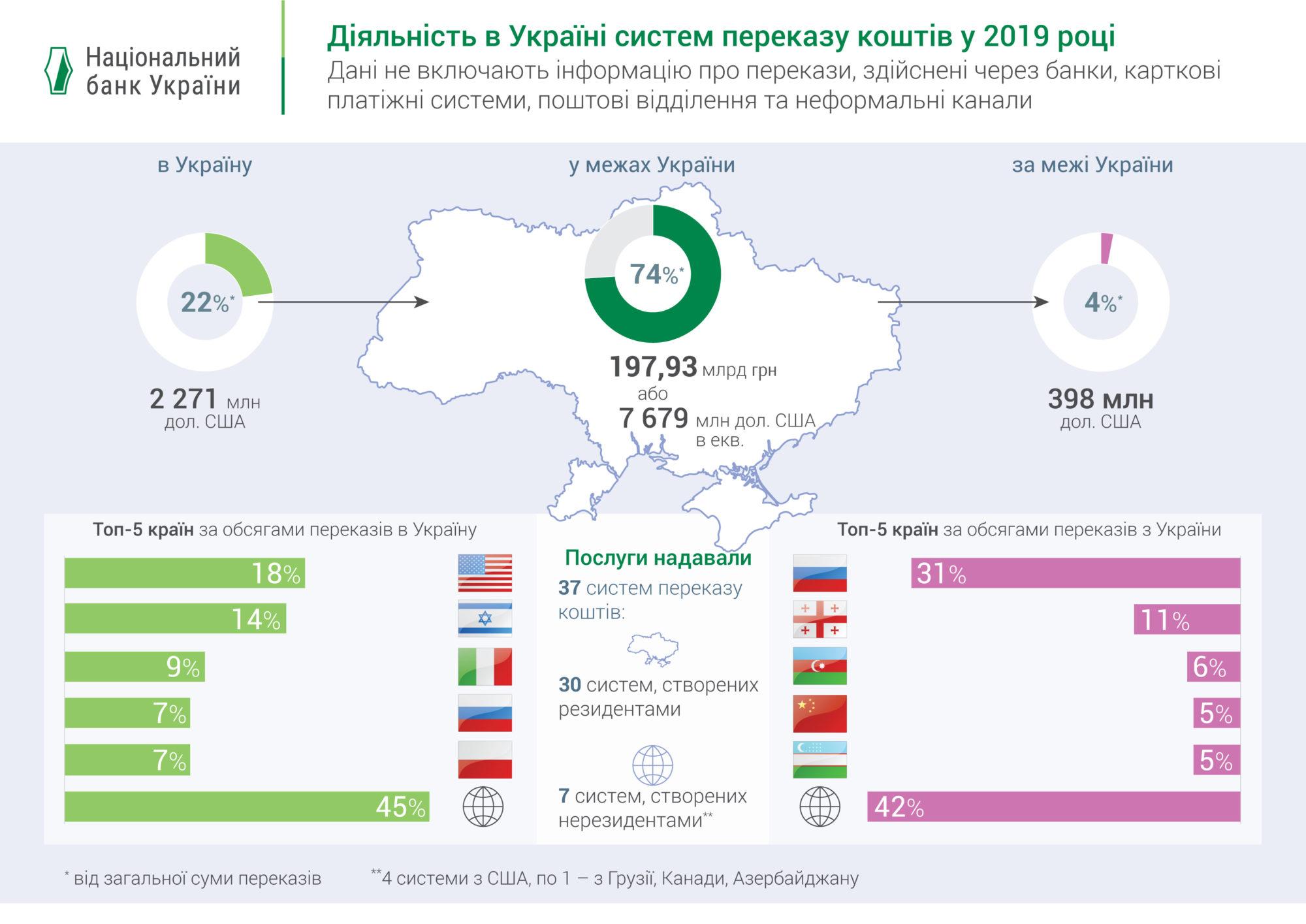 NBU_groshi-2000x1415 В Україну з-за кордону надійшло майже 12 млрд дол. США, з України за рубіж – у 20 разів менше