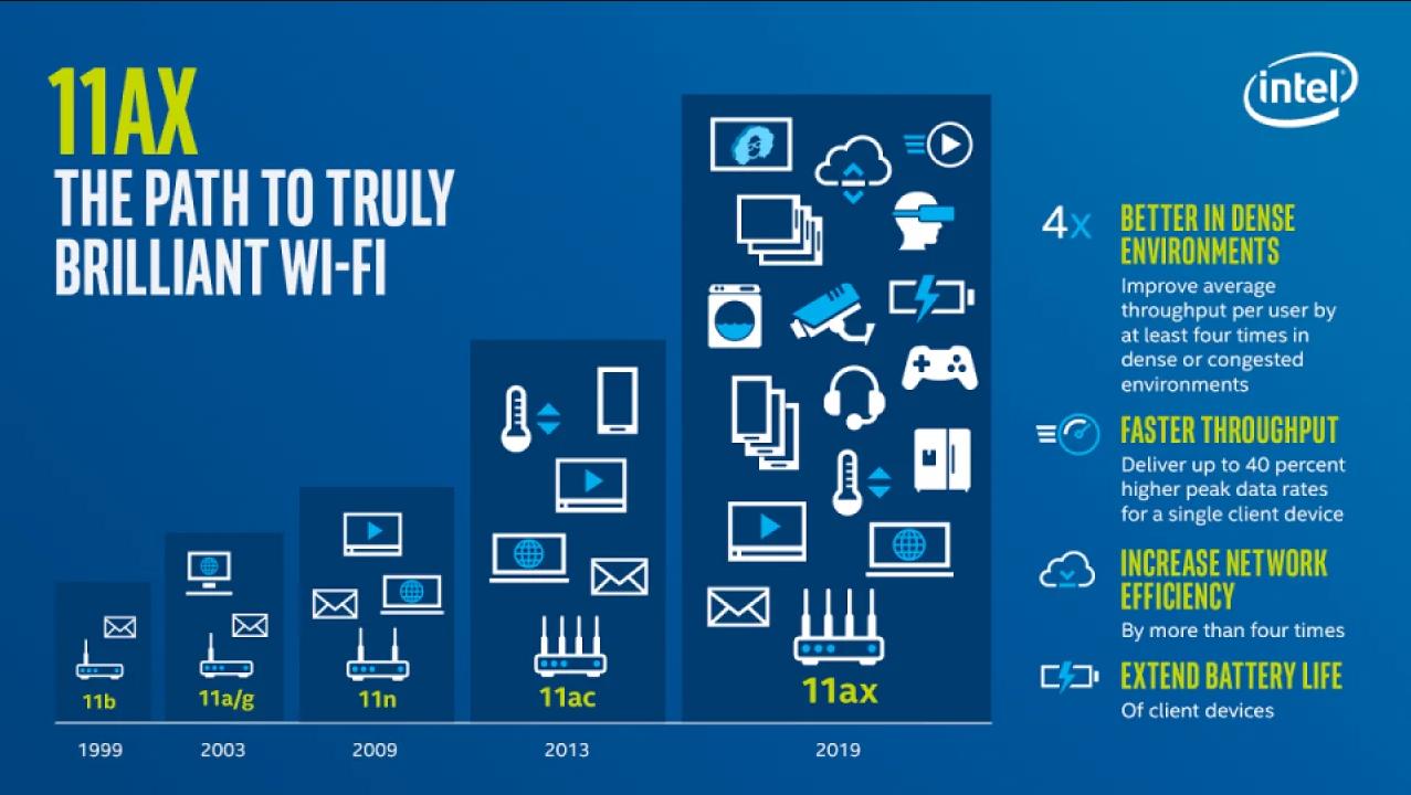 3 факти, які необхідно знати про Wi-Fi 6