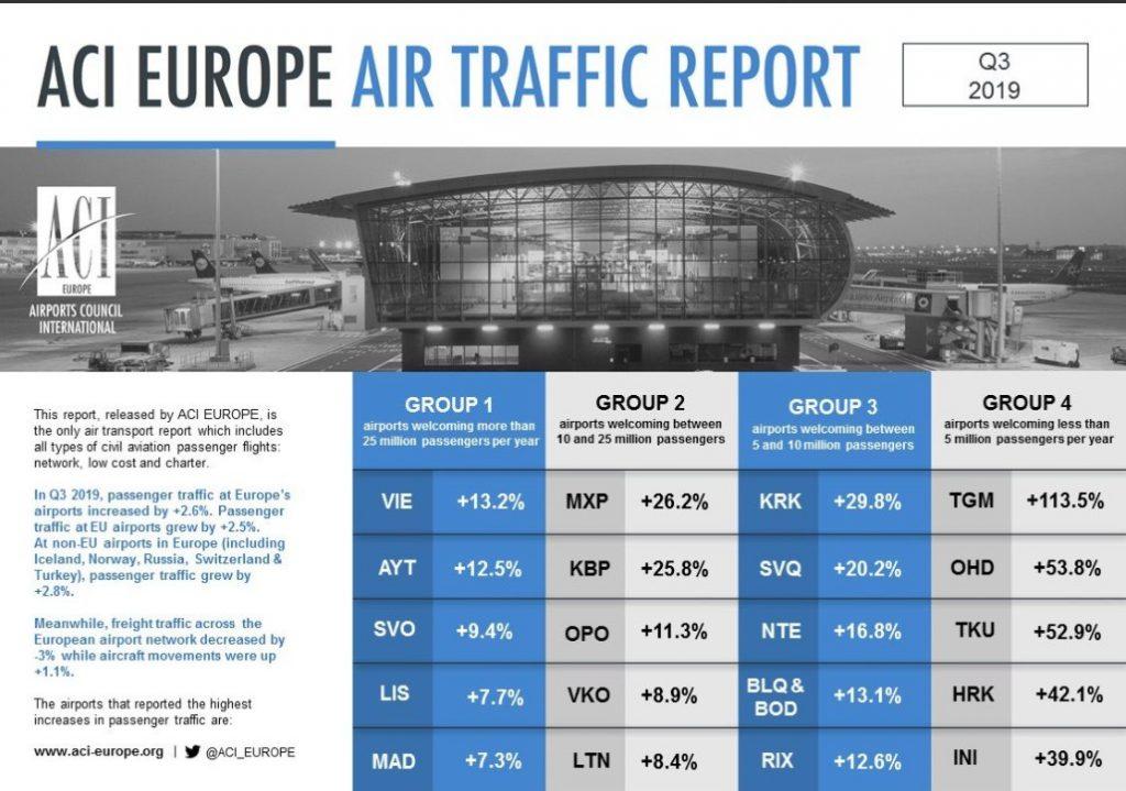 """photo5375525087526104220-1024x719-1 Аеропорт """"Бориспіль"""" очолив європейський рейтинг ACI Europe"""