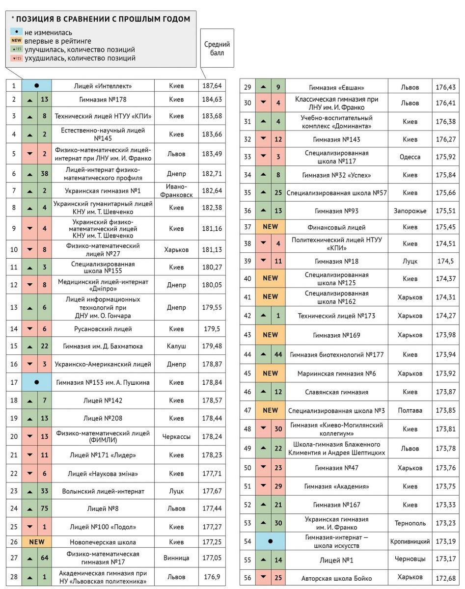 Гімназія із міста Буча увійшла до рейтингу 100 найкращих українських шкіл -  - sto luchshih shkol 1